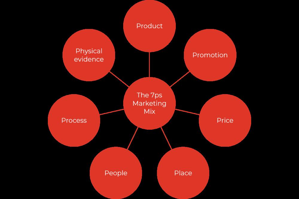 اساسيات التسويق الالكتروني