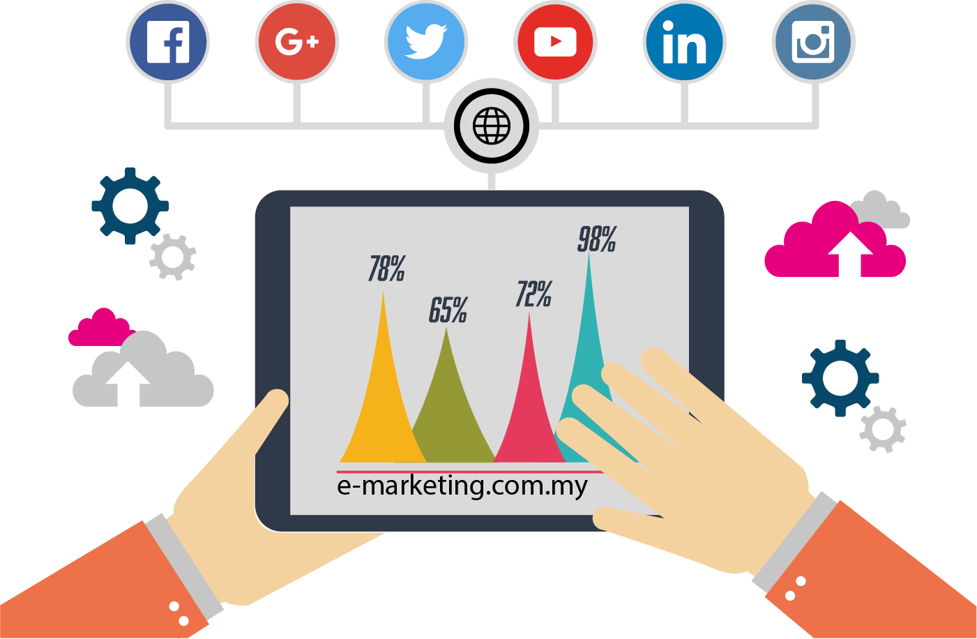 ما هو التسويق الالكتروني