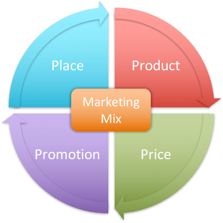 Marketing Mix 4P's