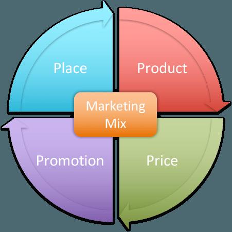 Marketing Mix 4P's