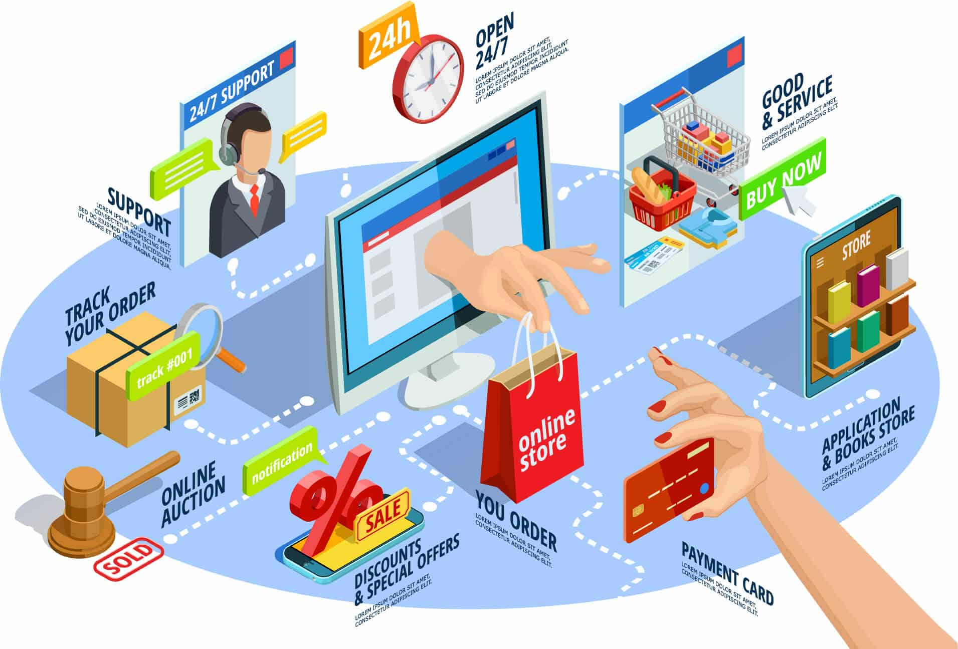 The Importance of E-Commerce Stores